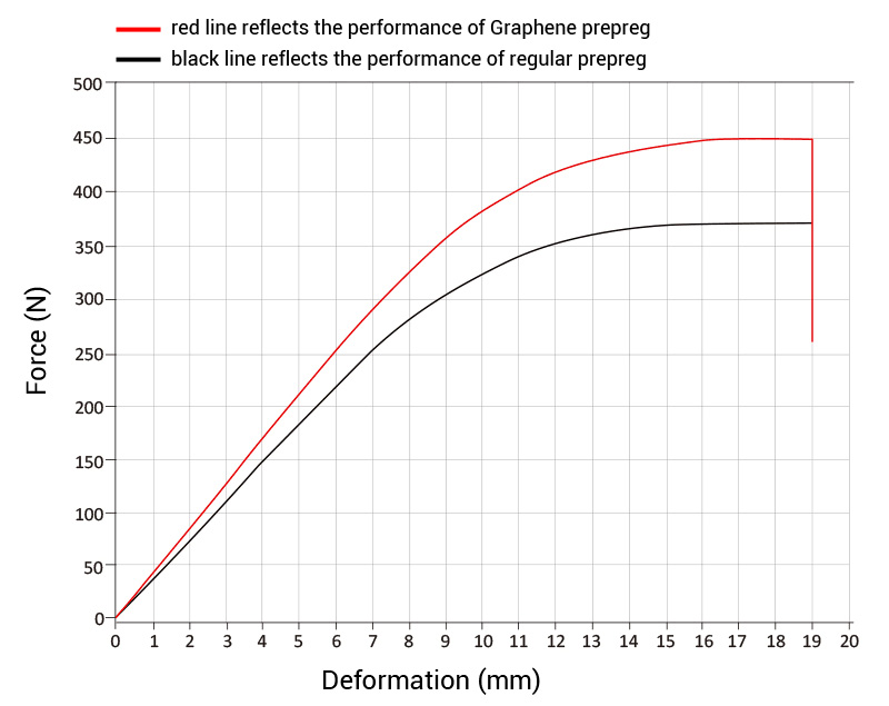 Graphene-prepreg-testing-chart