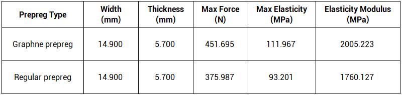 Graphene prepreg testing result