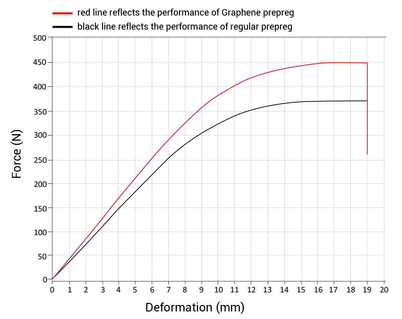 Super light! Graphene Carbon MTB Rims